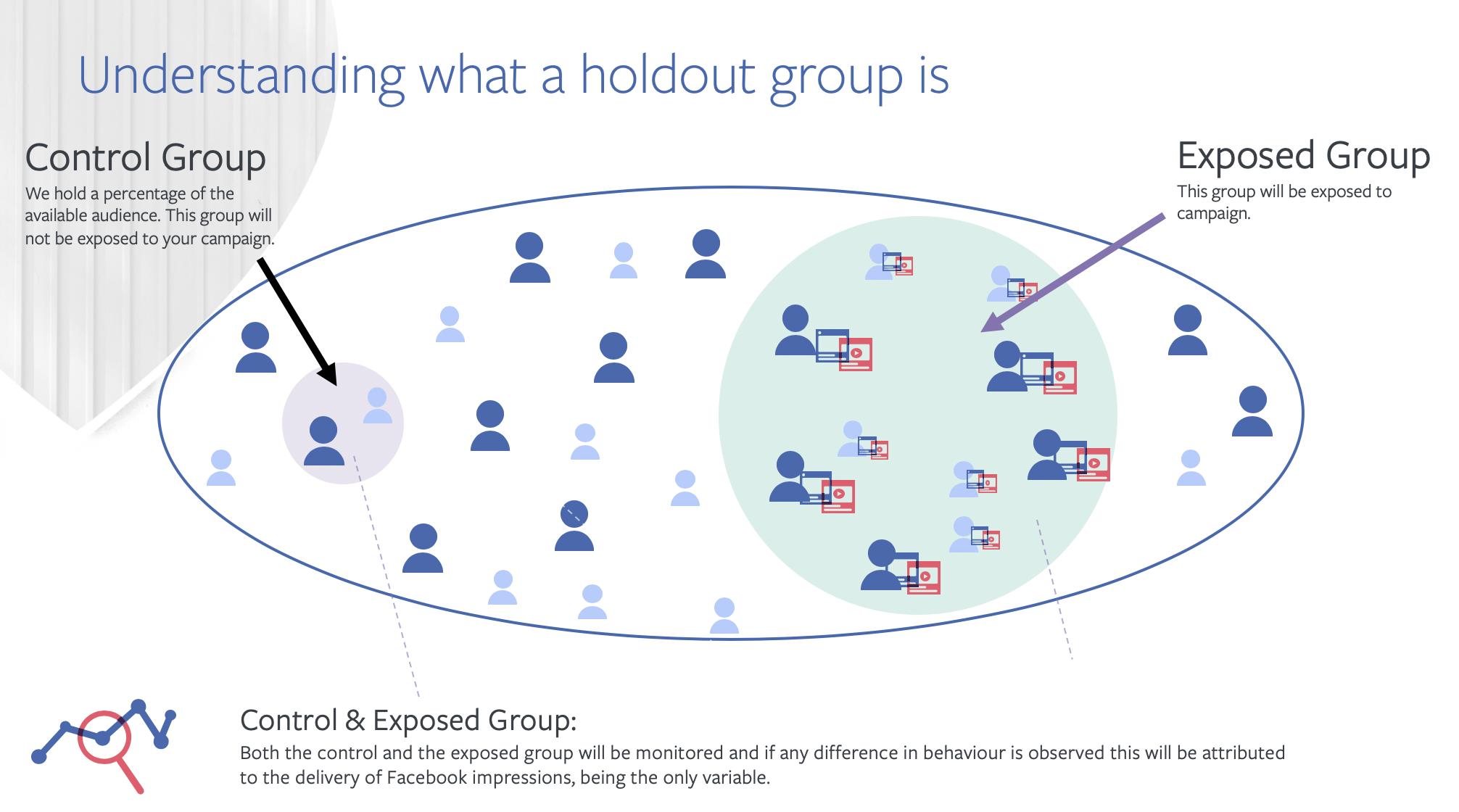 Brand Lift Survey Facebook là gì? và cách cài đặt như thế nào? 3