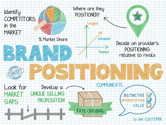 Nhận diện thương hiệu là gì? 7 bước xây dựng quy trình chiến lược marketing nhận diện thương hiệu 4