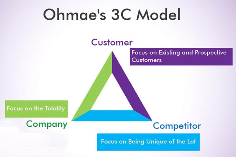 Lập kế hoạch chiến lượclà gì? và Lập kế hoạch chiến lược kinh doanh hiệu quả 4
