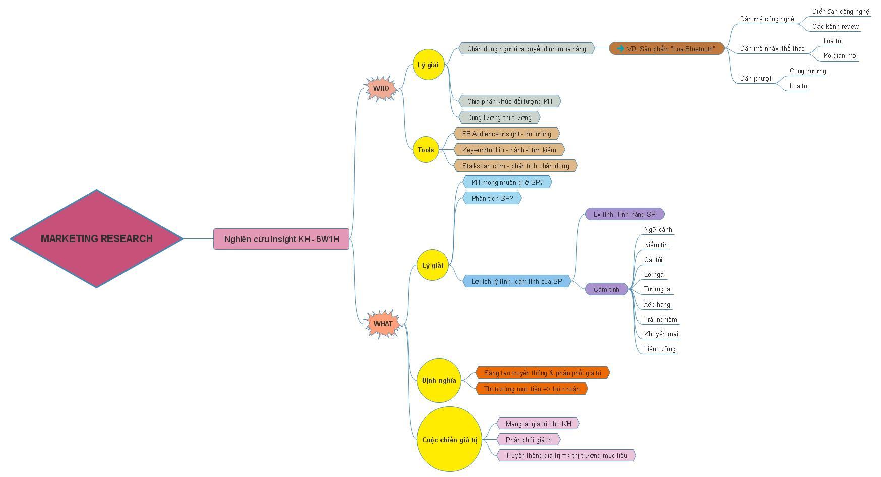 Sơ đồ kế hoạch Marketing Online 2