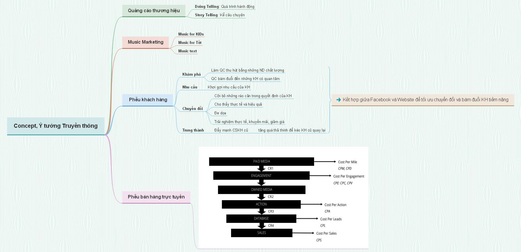 Sơ đồ kế hoạch Marketing Online 14
