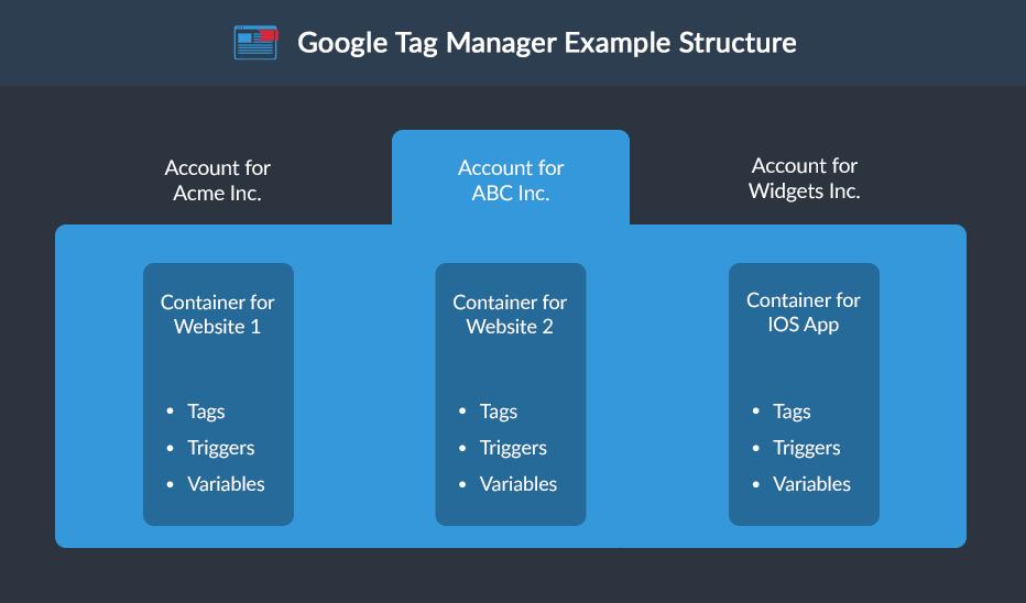 Google Tag Manager là gì? Cài đặt chuyển đổi bằng Google Tag Manager 2