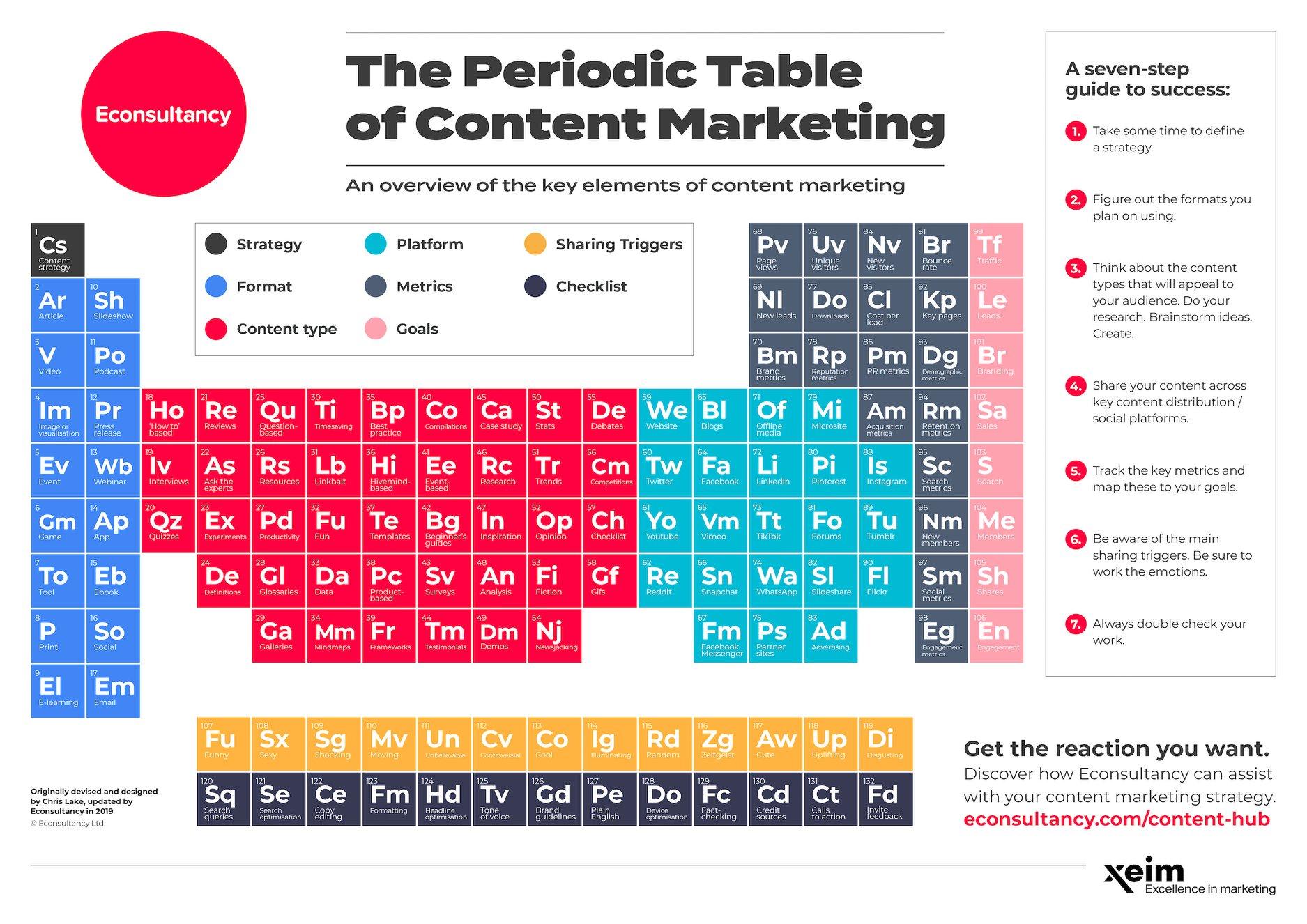 Bảng nguyên tố tuần hoàn về Content Marketing 5