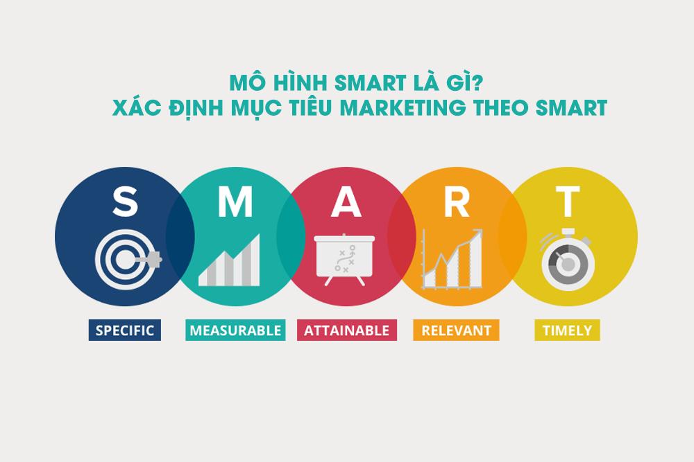 Mô hình SMART là gì? Xác định mục tiêu Marketing theo SMART 1