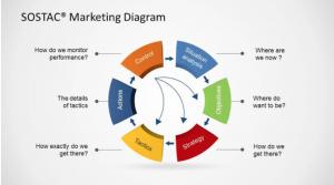 Hướng dẫn lập kế hoạch tiếp thị mô hình SOSTAC 1